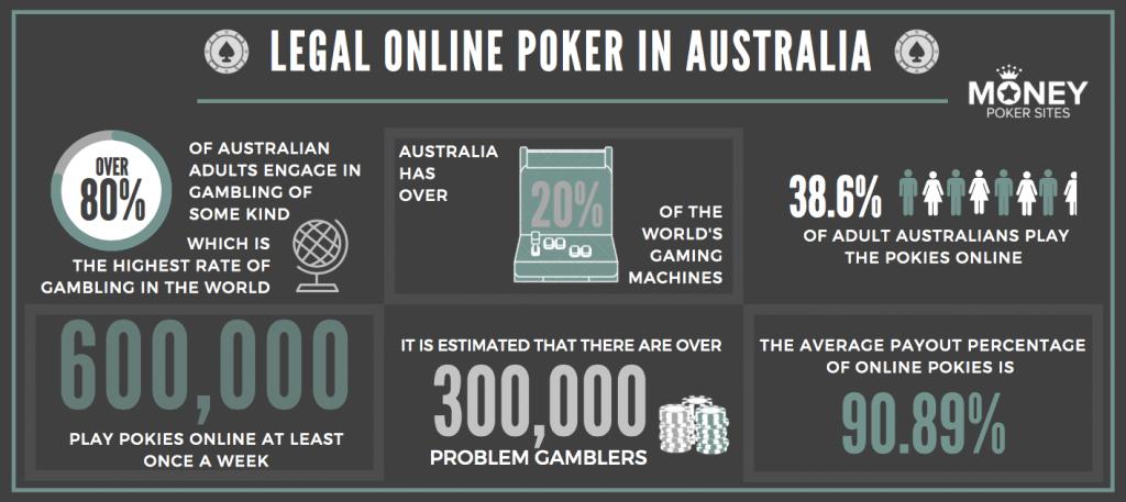 legal online poker stats in australia