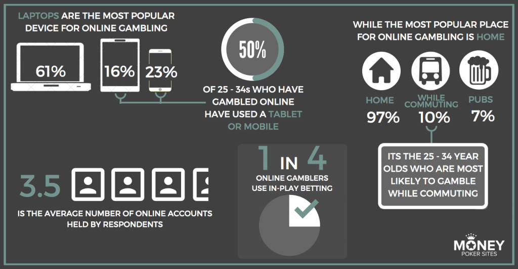 online poker stats for poker devices