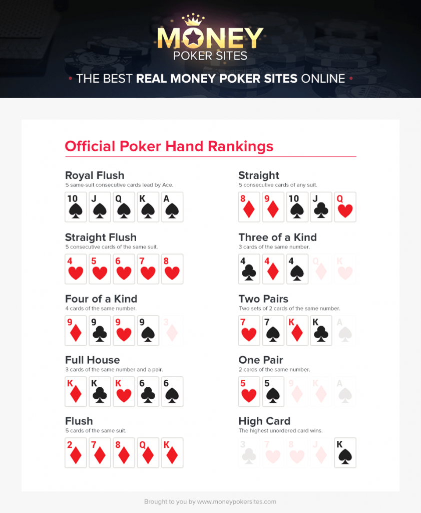 poker hands ranking chart